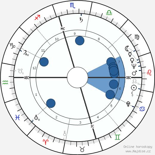 Gloria DeHaven wikipedie, horoscope, astrology, instagram