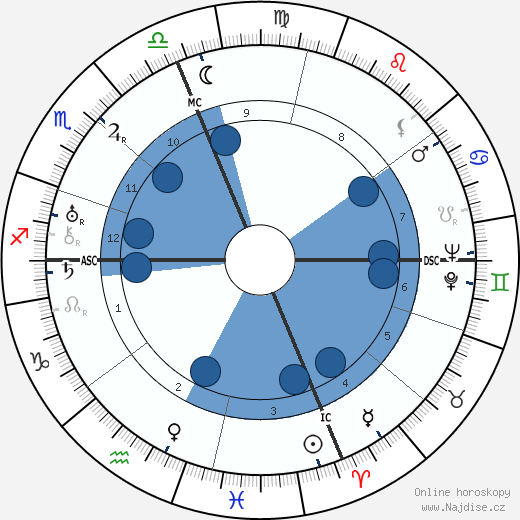 Gloria Swanson wikipedie, horoscope, astrology, instagram