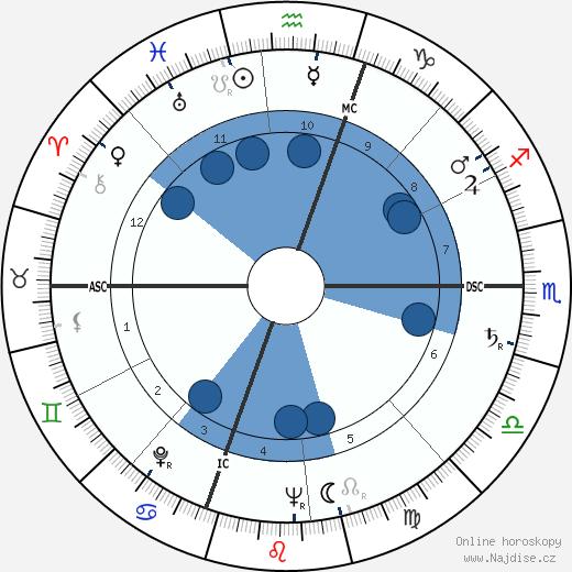 Gloria Vanderbilt wikipedie, horoscope, astrology, instagram