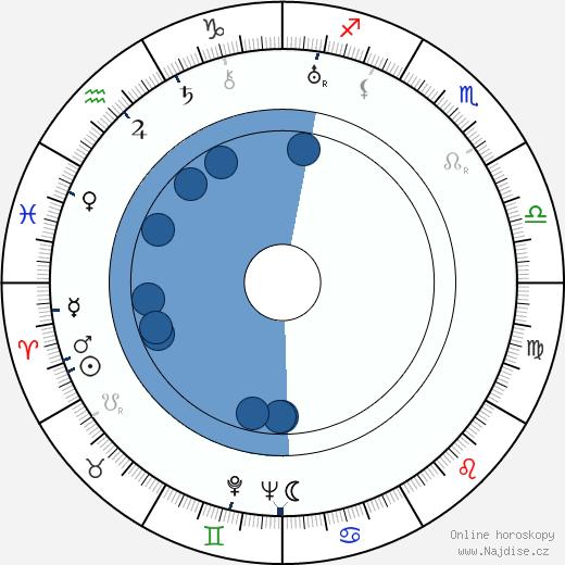 Godfrey Kenton wikipedie, horoscope, astrology, instagram