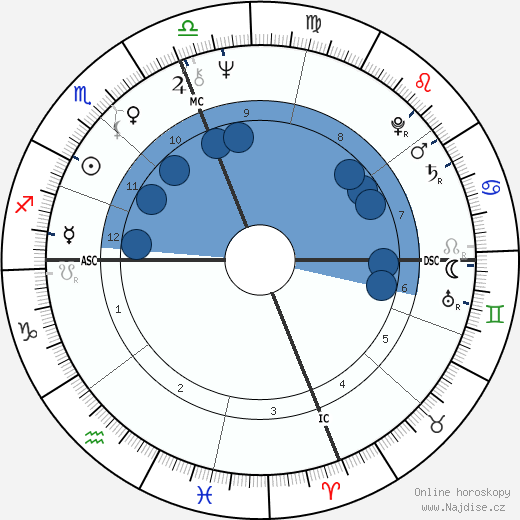 Goldie Hawn wikipedie, horoscope, astrology, instagram