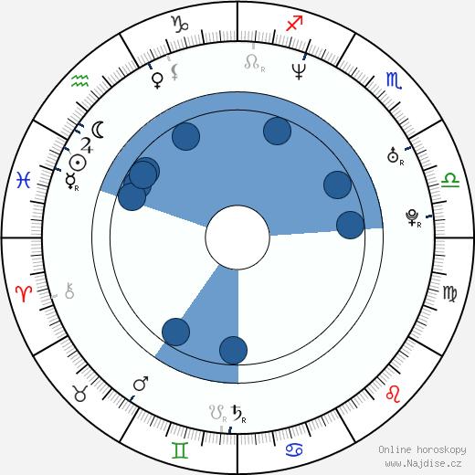 Gonzalo Amat wikipedie, horoscope, astrology, instagram