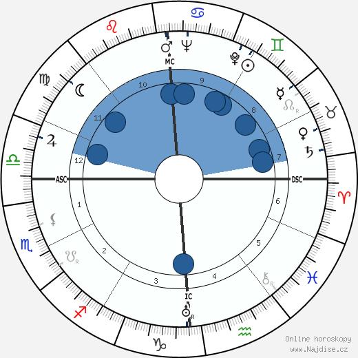 Gonzalo Torrente Ballester wikipedie, horoscope, astrology, instagram