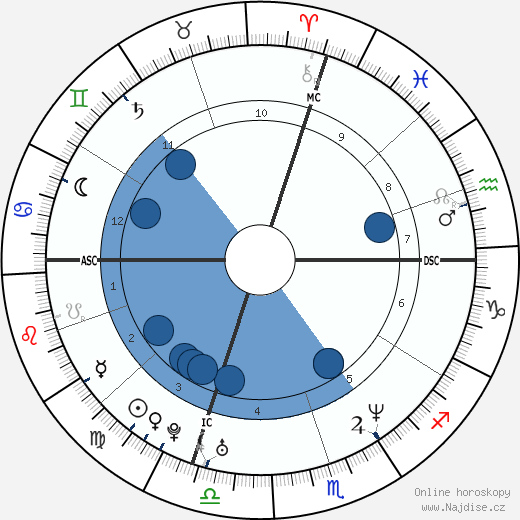 Goran Ivanišević wikipedie, horoscope, astrology, instagram