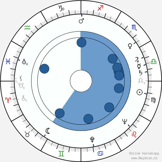 Göran Ödner wikipedie, horoscope, astrology, instagram