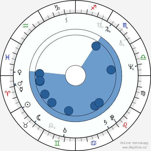 Goran Paskaljević wikipedie, horoscope, astrology, instagram