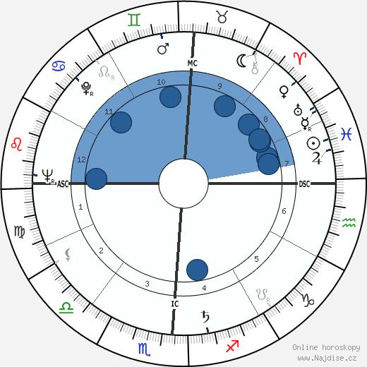 Gordon Cooper wikipedie, horoscope, astrology, instagram
