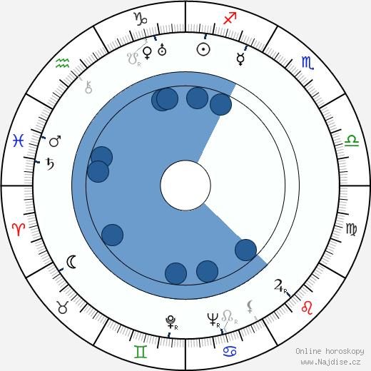 Gordon Douglas wikipedie, horoscope, astrology, instagram