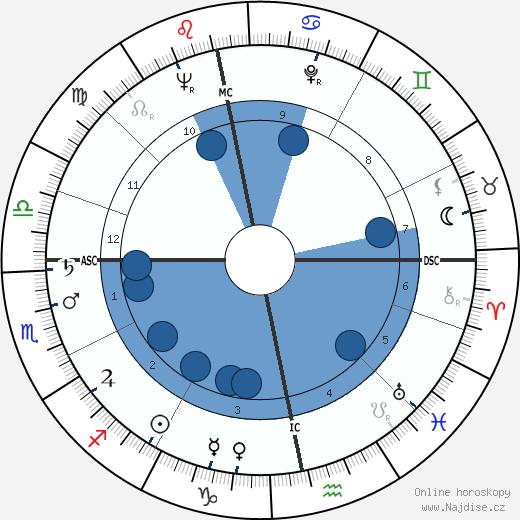 Gordon Jackson wikipedie, horoscope, astrology, instagram