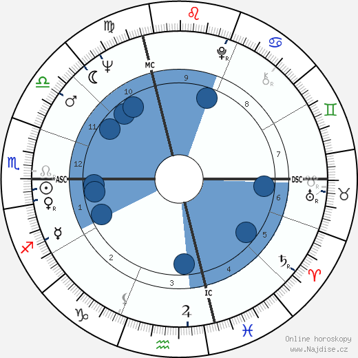 Gordon Lightfoot wikipedie, horoscope, astrology, instagram