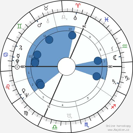 Gordon Pinsent wikipedie, horoscope, astrology, instagram