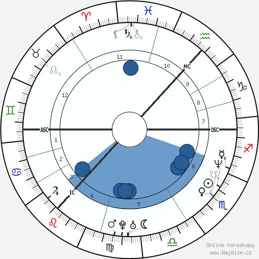 Gordon Ramsay wikipedie, horoscope, astrology, instagram