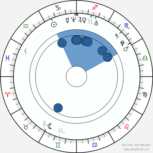 Gosia Andrzejewicz wikipedie, horoscope, astrology, instagram
