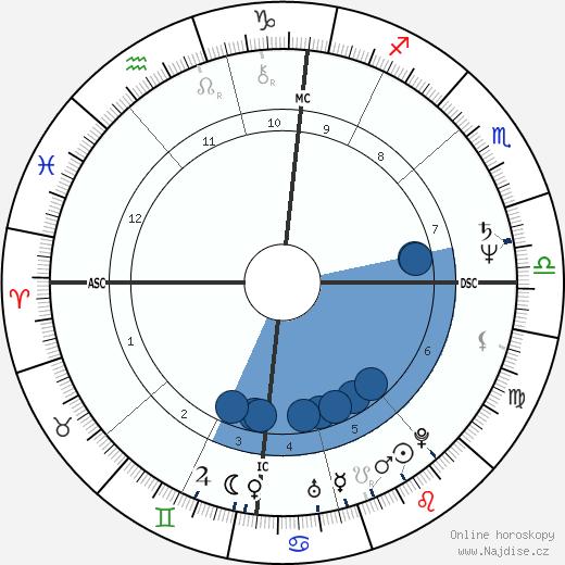 Gottfried Angeli wikipedie, horoscope, astrology, instagram