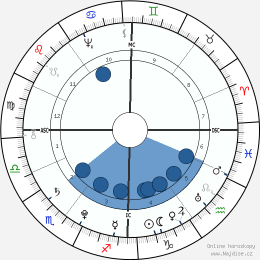 Gottfried August Bürger wikipedie, horoscope, astrology, instagram
