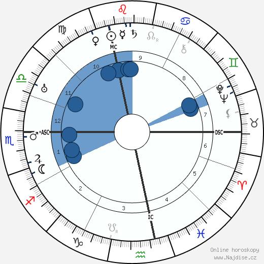 Gottlieb Duttweiler wikipedie, horoscope, astrology, instagram