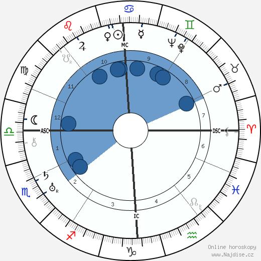 Horoskop Löwe Berger