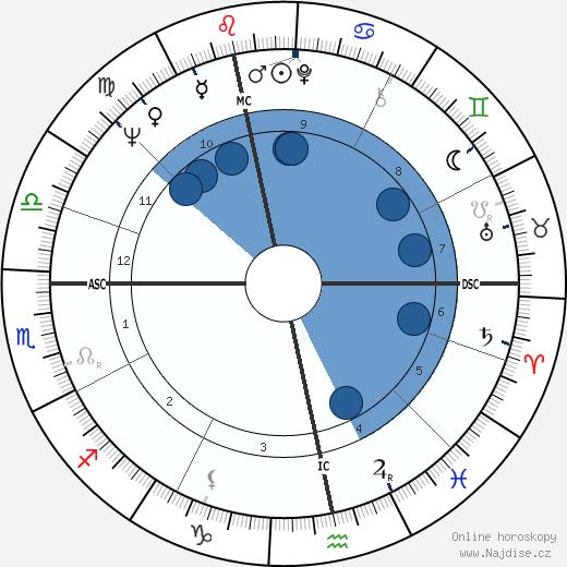 Götz George wikipedie, horoscope, astrology, instagram