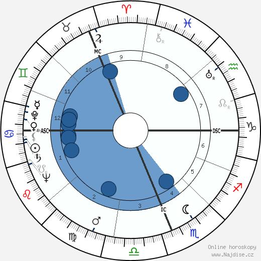 Gough Whitlam wikipedie, horoscope, astrology, instagram