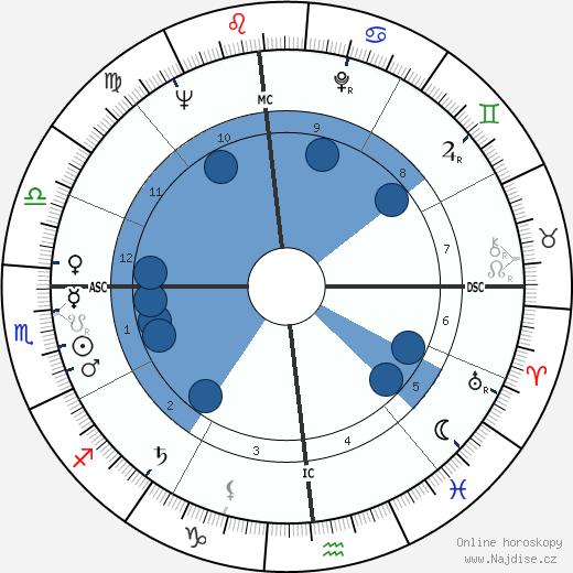 Grace Kelly wikipedie, horoscope, astrology, instagram