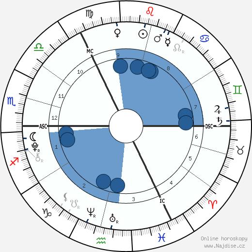 Gracie and Rosie Attard wikipedie, horoscope, astrology, instagram