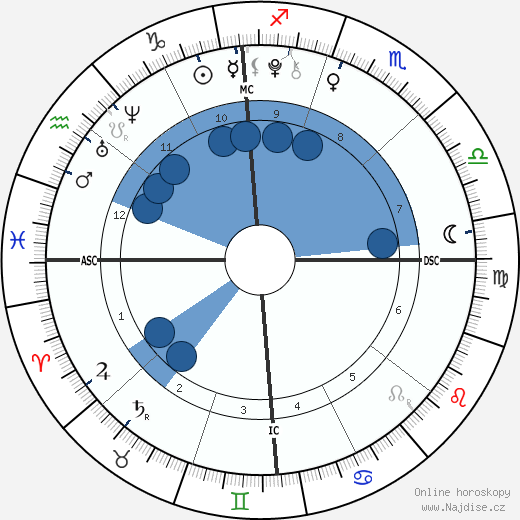 Gracie Johnson wikipedie, horoscope, astrology, instagram