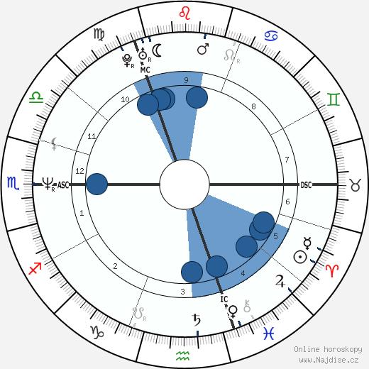 Graham Norton wikipedie, horoscope, astrology, instagram