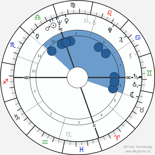 Grant Jackson wikipedie, horoscope, astrology, instagram