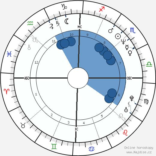 Greg Gagne wikipedie, horoscope, astrology, instagram