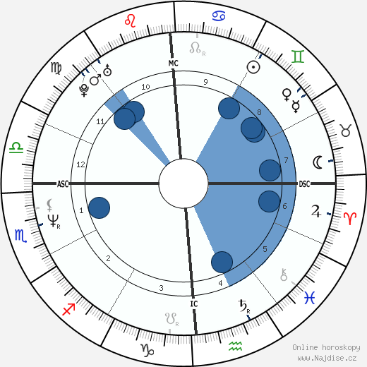 Greg Kinnear wikipedie, horoscope, astrology, instagram