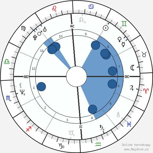 Greg Kinnear wikipedie, horoscope, astrology, instagram