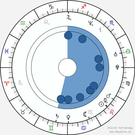 Greg Serano wikipedie, horoscope, astrology, instagram