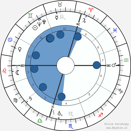 Gregor Strasser wikipedie, horoscope, astrology, instagram