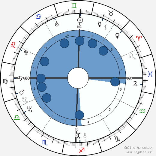 Gregory Harrison wikipedie, horoscope, astrology, instagram