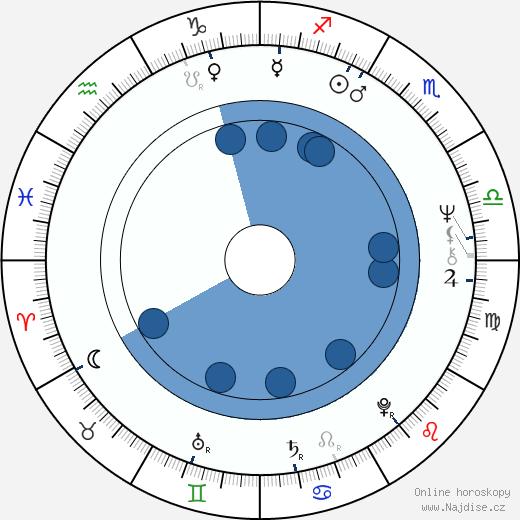 Gregory Hoblit wikipedie, horoscope, astrology, instagram