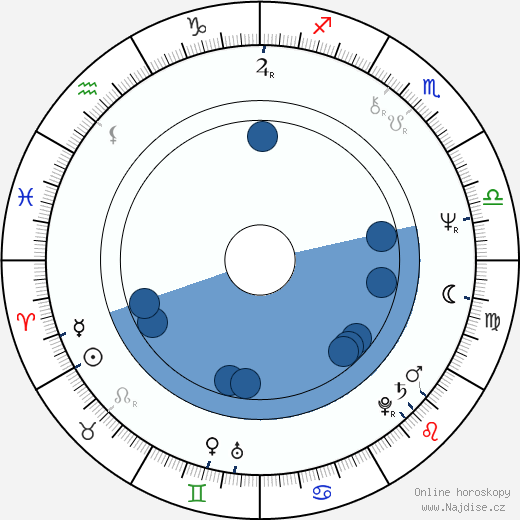 Gregory Itzin wikipedie, horoscope, astrology, instagram