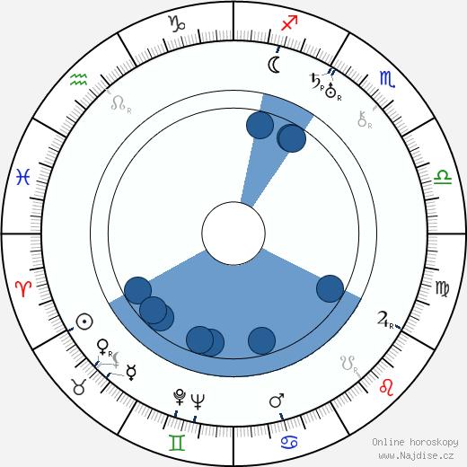 Gregory Ratoff wikipedie, horoscope, astrology, instagram