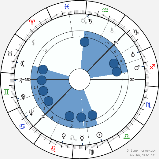 Greta Garbo wikipedie, horoscope, astrology, instagram