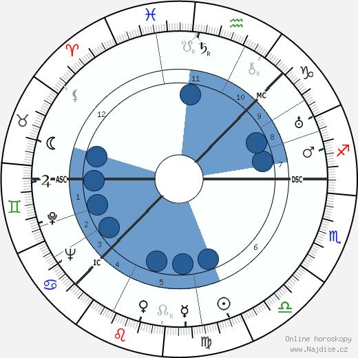 Greta Garbo wikipedie, horoscope, astrology, instagram