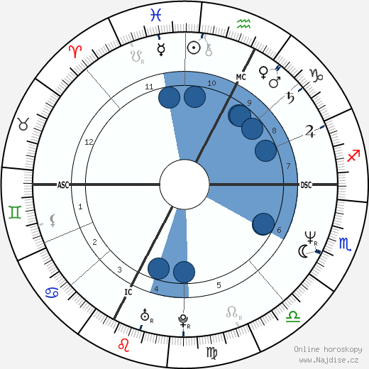 Greta Scacchi wikipedie, horoscope, astrology, instagram