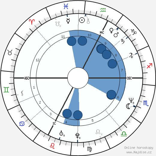 Greta Scacchi wikipedie, horoscope, astrology, instagram
