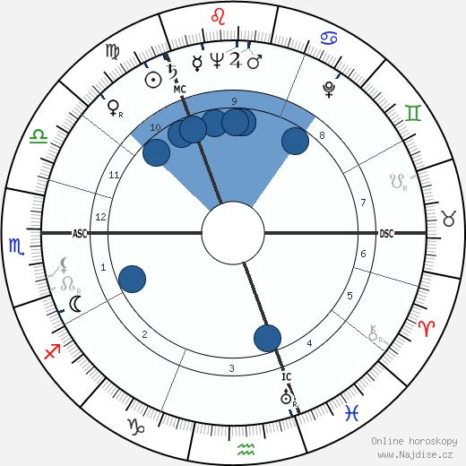 Grigoriy Yevdokimov wikipedie, horoscope, astrology, instagram