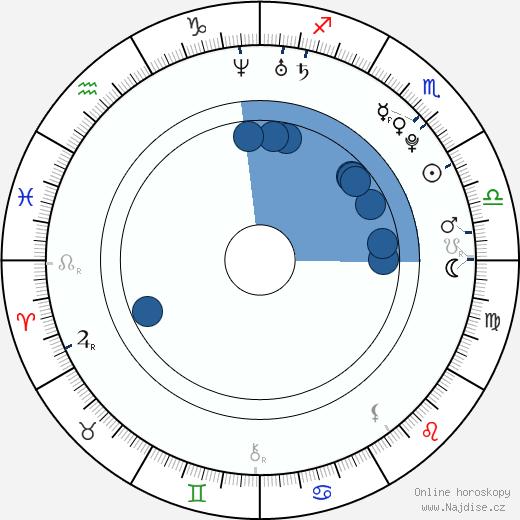 Grisha Raduga wikipedie, horoscope, astrology, instagram