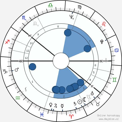 Gro Harlem Brundtland wikipedie, horoscope, astrology, instagram