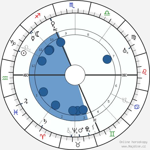 Grock wikipedie, horoscope, astrology, instagram