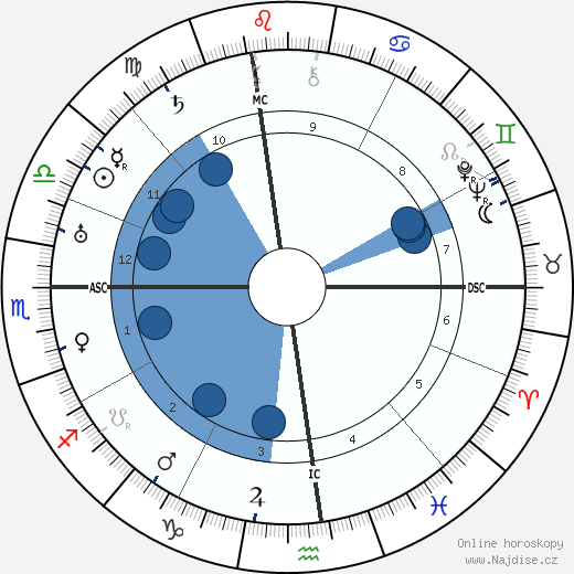 Groucho Marx wikipedie, horoscope, astrology, instagram