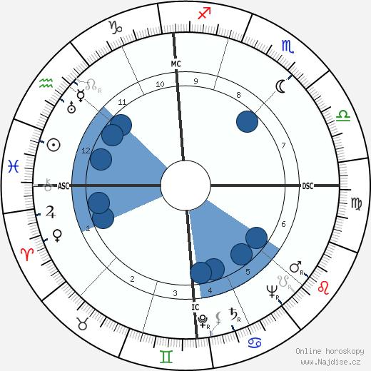 Guglielmo Gabetto wikipedie, horoscope, astrology, instagram