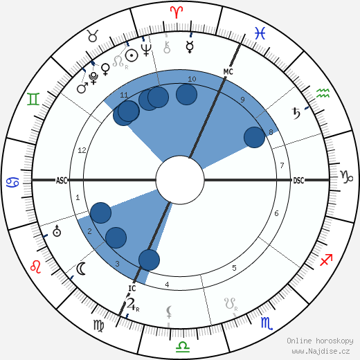 Guglielmo Marconi wikipedie, horoscope, astrology, instagram