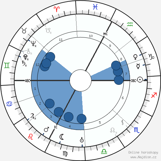 Guido Gozzano wikipedie, horoscope, astrology, instagram