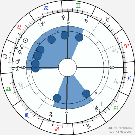 Guido Morselli wikipedie, horoscope, astrology, instagram